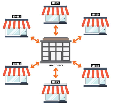 diagram-multi-store2